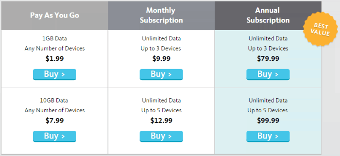 privatewifi pricing plan 2015