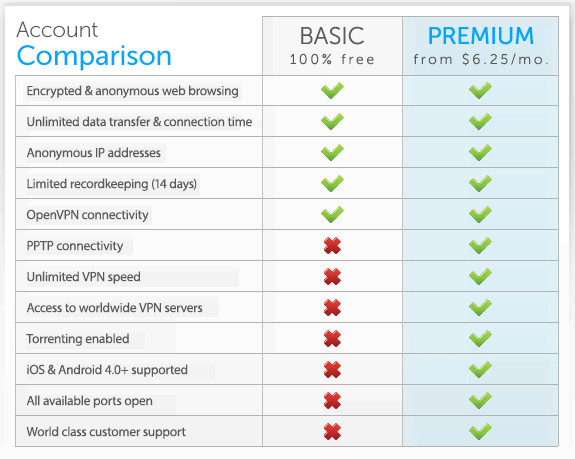 proxpn pricing plan