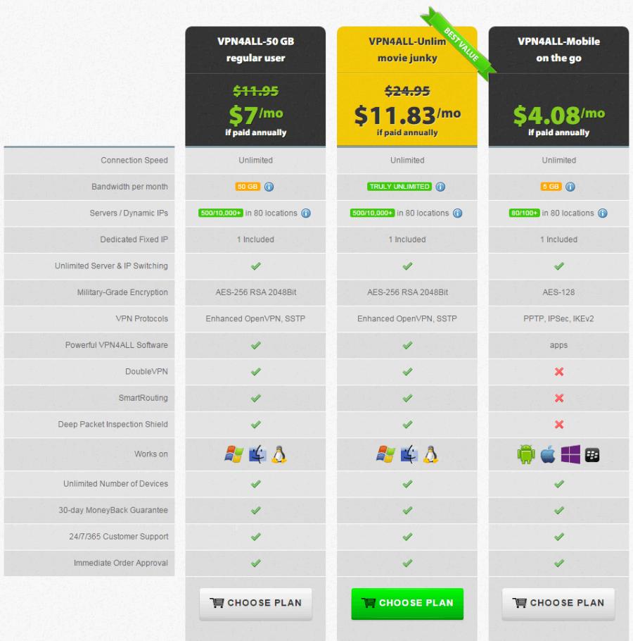 vpn4all pricing plan 2015