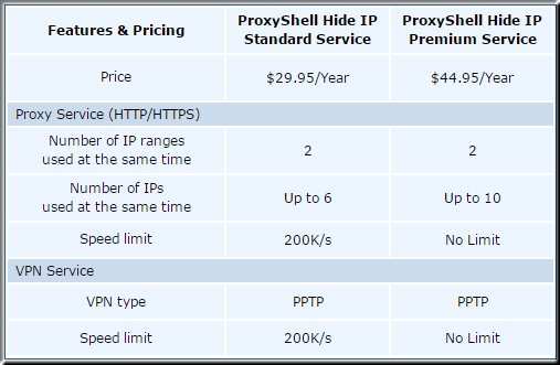ProxyShell Hide IP pricing plan 2015
