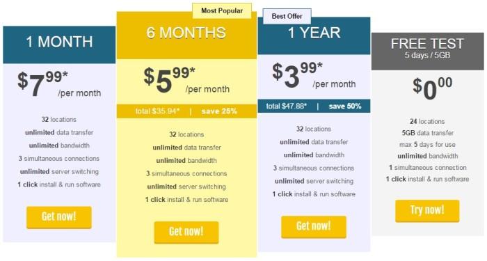 Trust.Zone pricing plan 2015