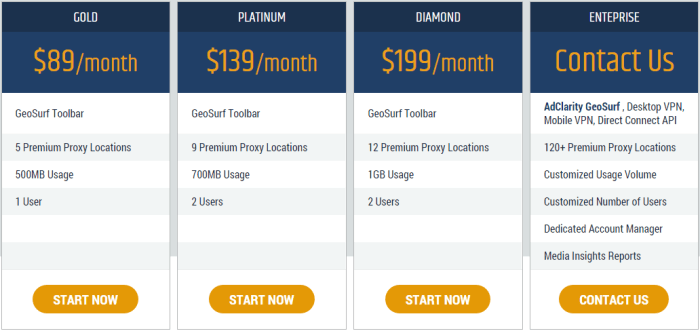 geosurf pricing plan 2015