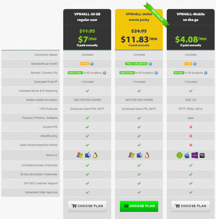 vpn4all pricing plan 2015
